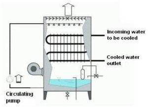 Replacement Closed Circuit Cooling Tower